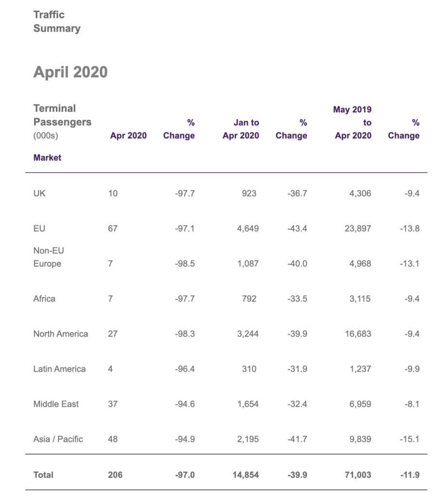 Traffic Summary April 2020 Terminal Passengers